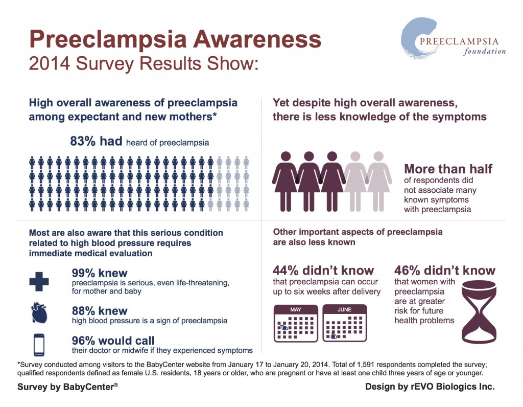 Image result for preeclampsia awareness month